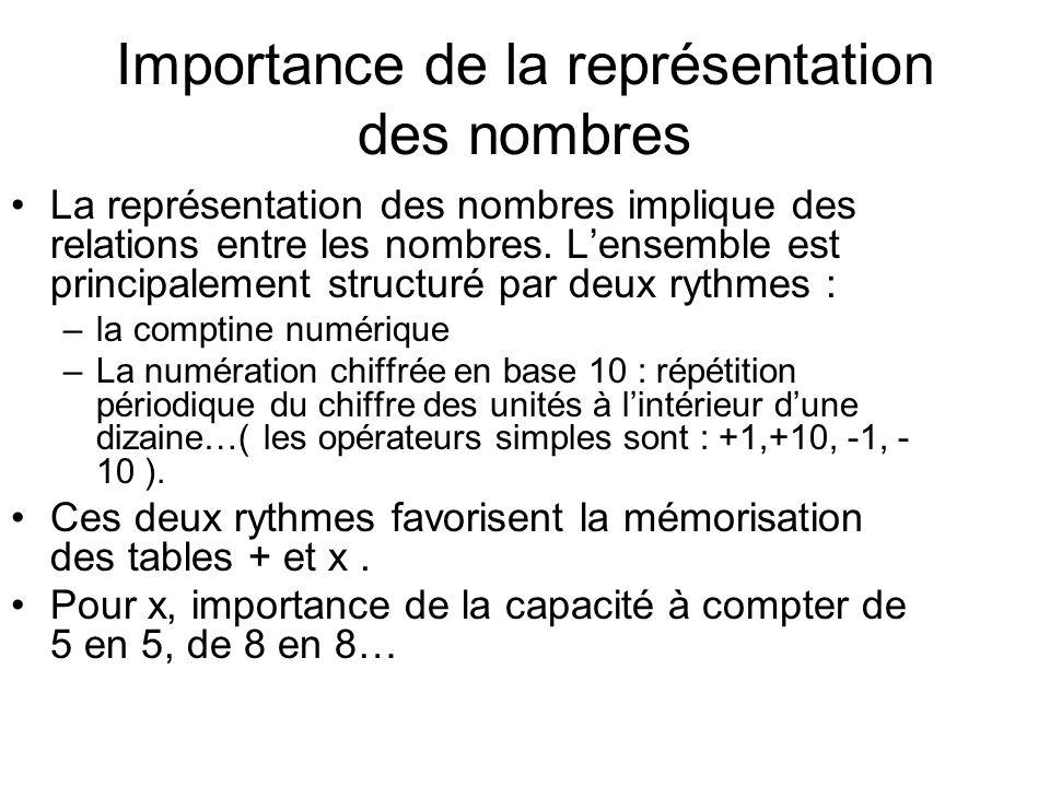 Importance de la représentation des nombres La représentation des nombres implique des relations entre les nombres.