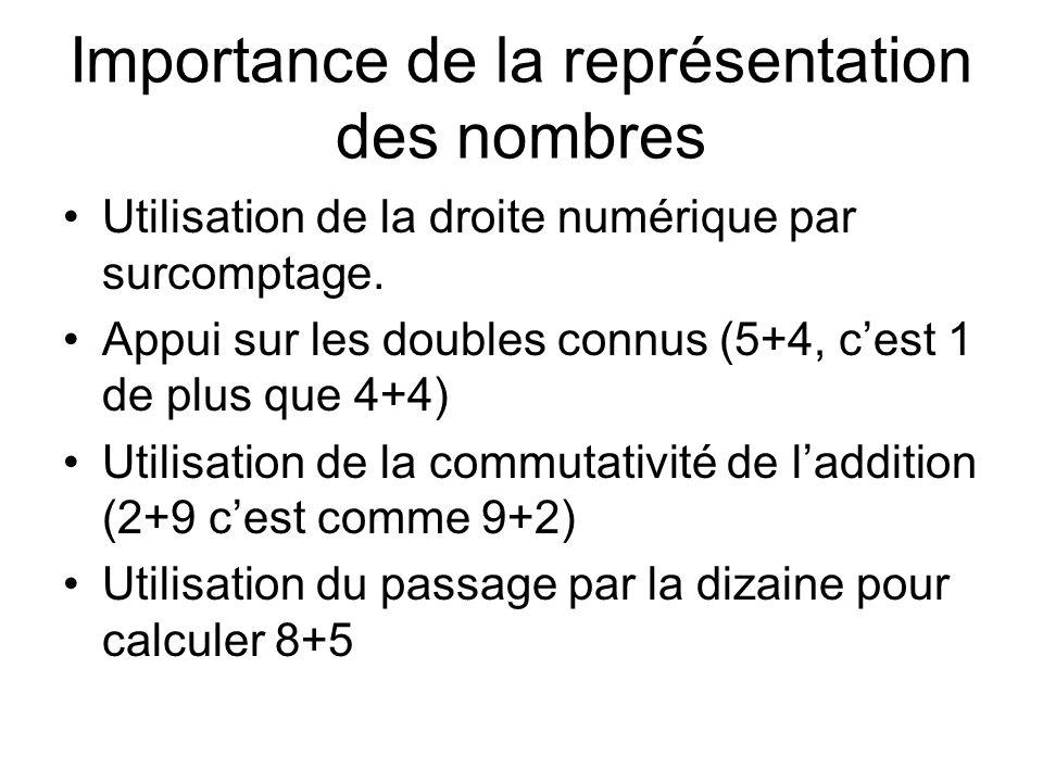 Importance de la représentation des nombres Utilisation de la droite numérique par surcomptage.