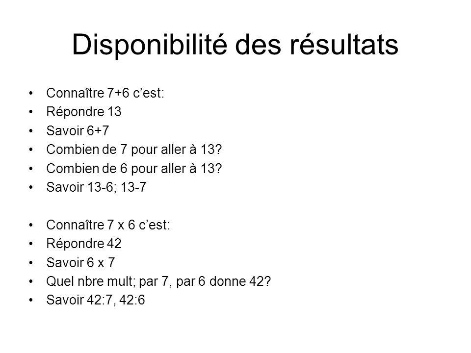 Disponibilité des résultats Connaître 7+6 cest: Répondre 13 Savoir 6+7 Combien de 7 pour aller à 13.
