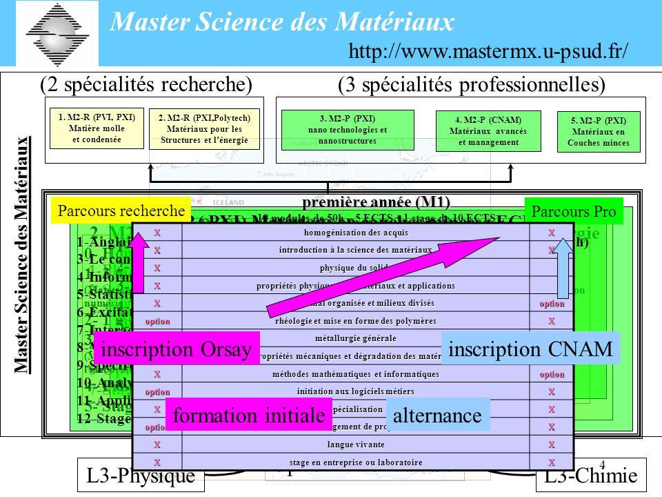 4 Option matériaux-S6 (3 spécialités professionnelles) (2 spécialités recherche) Master Science des Matériaux L3-PhysiqueL3-Chimie 1.