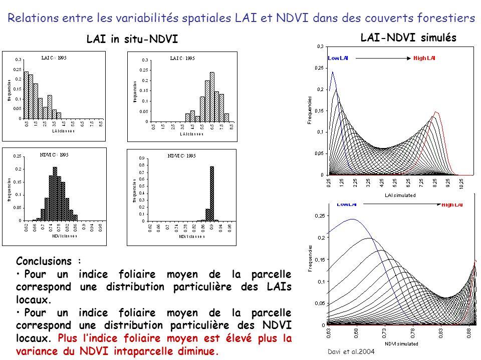 Relations entre les variabilités spatiales LAI et NDVI dans des couverts forestiers Conclusions : Pour un indice foliaire moyen de la parcelle correspond une distribution particulière des LAIs locaux.