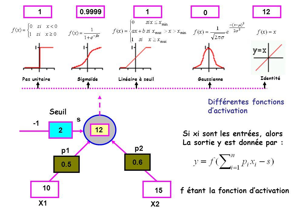 0.5 2 0.6 p1 p2 X1 X2 10 15 12 s Seuil Différentes fonctions dactivation Pas unitaireSigmoïdeLinéaire à seuilGaussienne Identité 10.99991 0 12 Si xi s