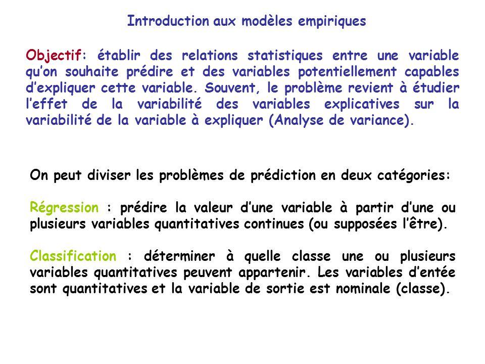 Introduction aux modèles empiriques Objectif: établir des relations statistiques entre une variable quon souhaite prédire et des variables potentielle