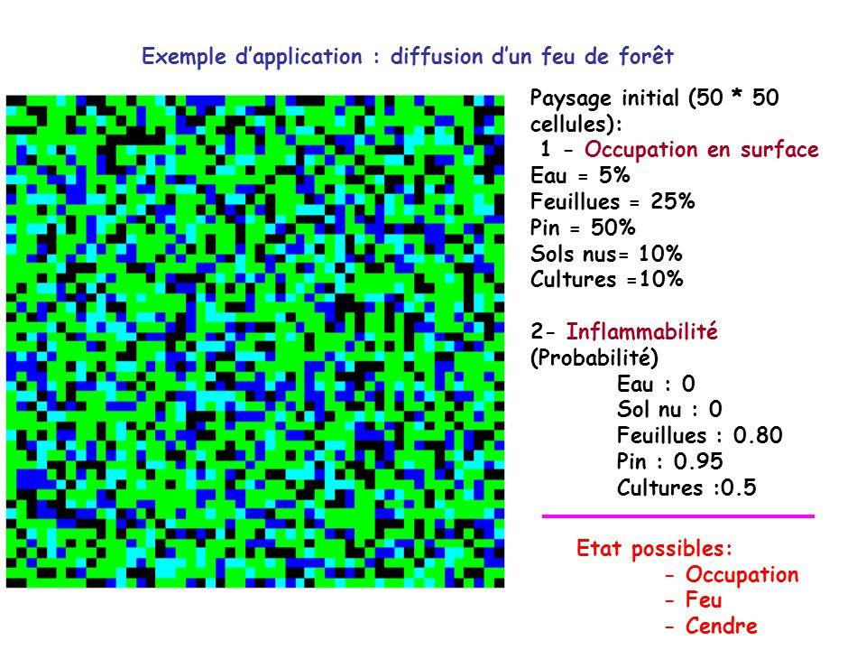 Exemple dapplication : diffusion dun feu de forêt Paysage initial (50 * 50 cellules): 1 - Occupation en surface Eau = 5% Feuillues = 25% Pin = 50% Sols nus= 10% Cultures =10% 2- Inflammabilité (Probabilité) Eau : 0 Sol nu : 0 Feuillues : 0.80 Pin : 0.95 Cultures :0.5 Etat possibles: - Occupation - Feu - Cendre