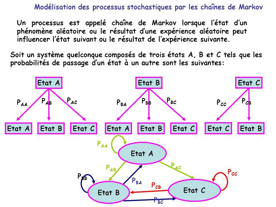 Modélisation des processus stochastiques par les chaînes de Markov Un processus est appelé chaîne de Markov lorsque létat dun phénomène aléatoire ou le résultat dune expérience aléatoire peut influencer létat suivant ou le résultat de lexpérience suivante.