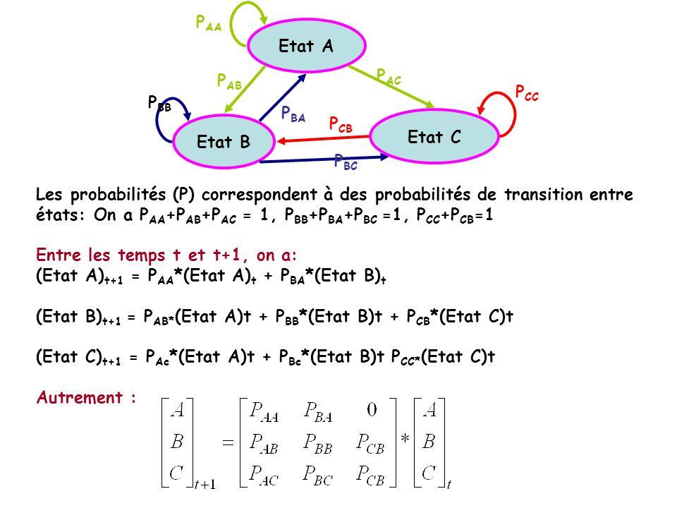Etat B Etat A Etat C P AA P AB P AC P BB P BA P BC P CB P CC Les probabilités (P) correspondent à des probabilités de transition entre états: On a P A