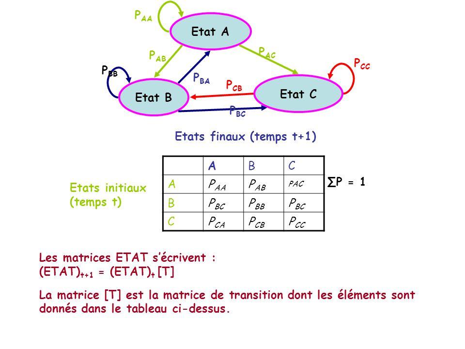 Etat B Etat A Etat C P AA P AB P AC P BB P BA P BC P CB P CC Etats initiaux (temps t) Etats finaux (temps t+1) ABC AP AA P AB PAC BP BC P BB P BC CP CA P CB P CC Les matrices ETAT sécrivent : (ETAT) t+1 = (ETAT) t [T] La matrice [T] est la matrice de transition dont les éléments sont donnés dans le tableau ci-dessus.