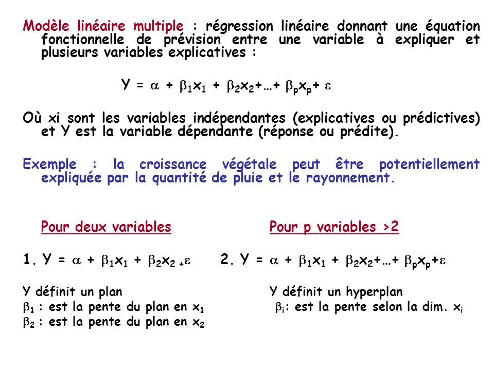 Modèle linéaire multiple : régression linéaire donnant une équation fonctionnelle de prévision entre une variable à expliquer et plusieurs variables explicatives : Y = + 1 x 1 + 2 x 2 +…+ p x p + Où xi sont les variables indépendantes (explicatives ou prédictives) et Y est la variable dépendante (réponse ou prédite).