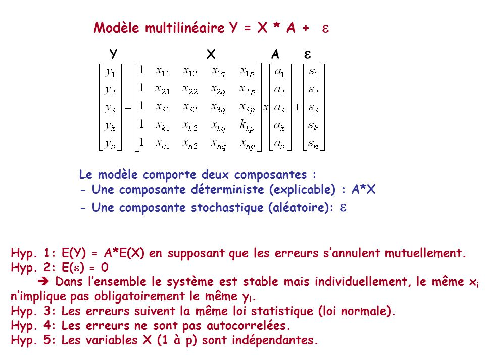 Modèle multilinéaire Y = X * A + YX A Le modèle comporte deux composantes : - Une composante déterministe (explicable) : A*X - Une composante stochastique (aléatoire): Hyp.