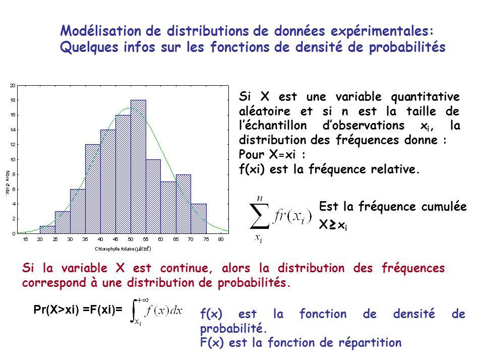 Modélisation de distributions de données expérimentales: Quelques infos sur les fonctions de densité de probabilités Si X est une variable quantitative aléatoire et si n est la taille de léchantillon dobservations x i, la distribution des fréquences donne : Pour X=xi : f(xi) est la fréquence relative.