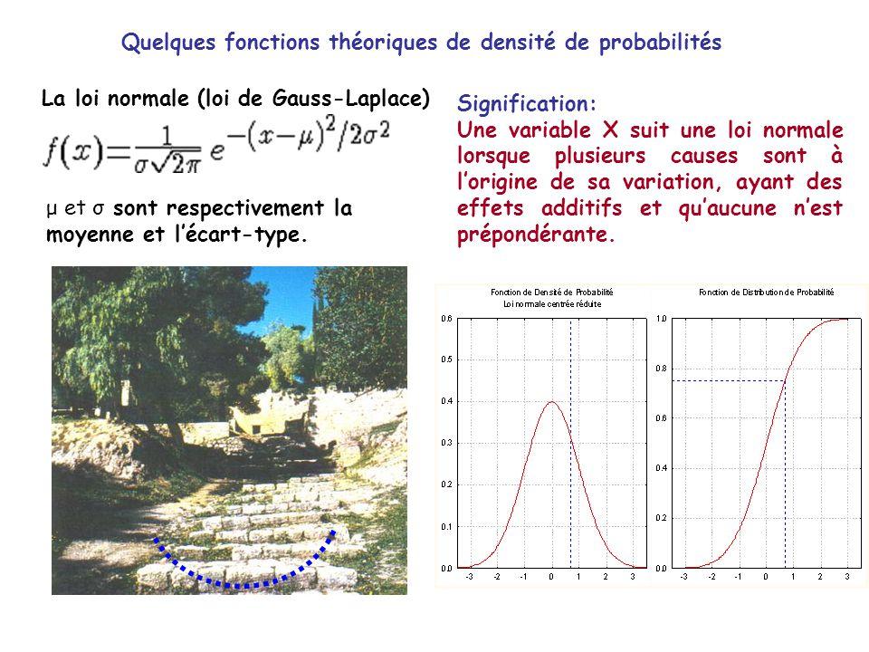Quelques fonctions théoriques de densité de probabilités La loi normale (loi de Gauss-Laplace) Signification: Une variable X suit une loi normale lors