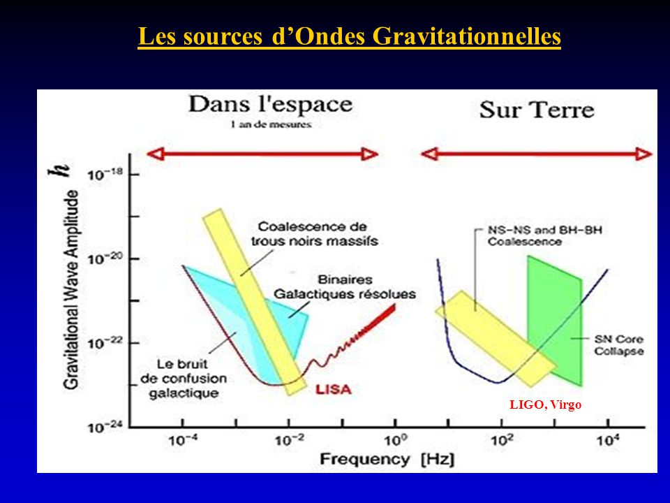 Les sources dOndes Gravitationnelles LIGO, Virgo