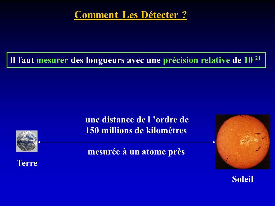Comment Les Détecter ? Il faut mesurer des longueurs avec une précision relative de 10 -21 Terre Soleil une distance de l ordre de 150 millions de kil