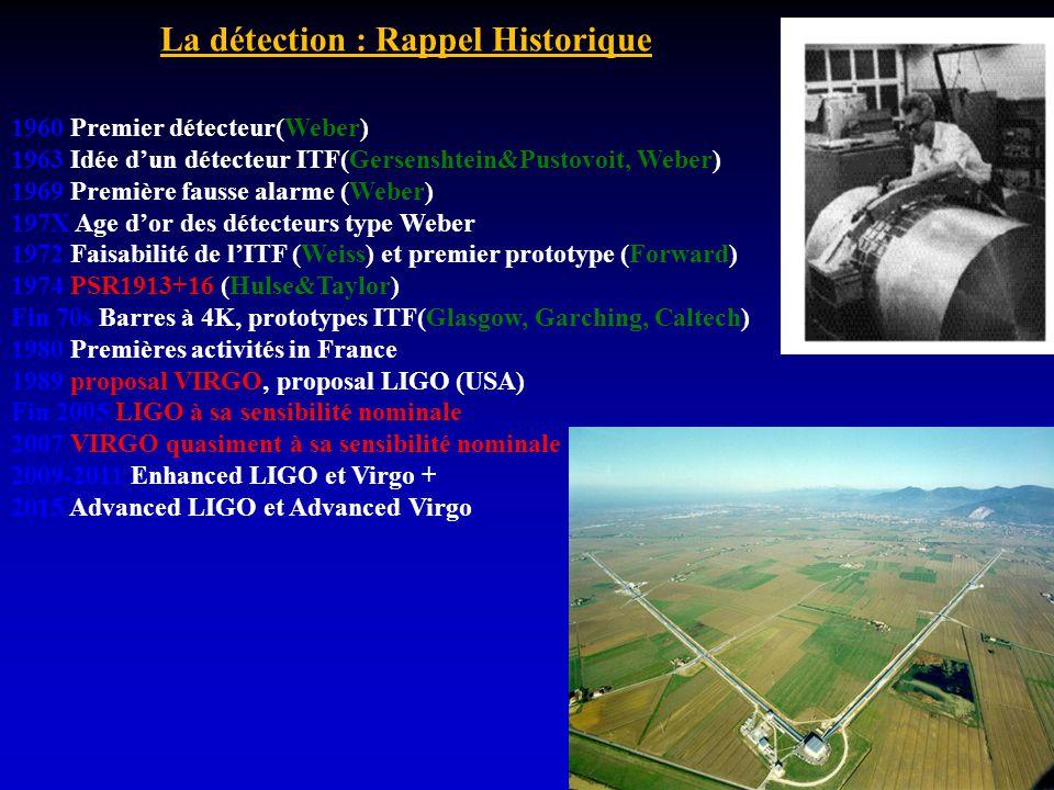 La détection : Rappel Historique 1960 Premier détecteur(Weber) 1963 Idée dun détecteur ITF(Gersenshtein&Pustovoit, Weber) 1969 Première fausse alarme