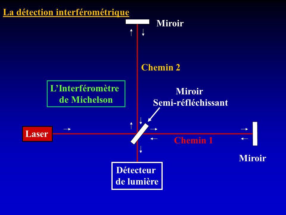 Laser Miroir Semi-réfléchissant Détecteur de lumière LInterféromètre de Michelson Chemin 1 Chemin 2 La détection interférométrique