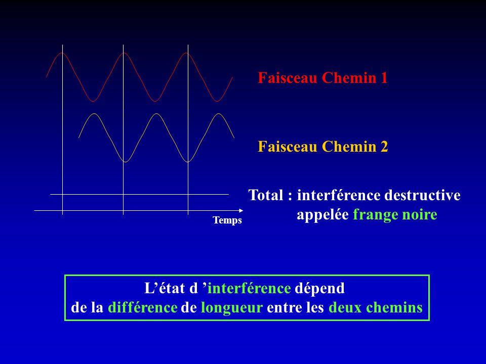 Faisceau Chemin 1 Faisceau Chemin 2 Total : interférence destructive appelée frange noire Létat d interférence dépend de la différence de longueur ent
