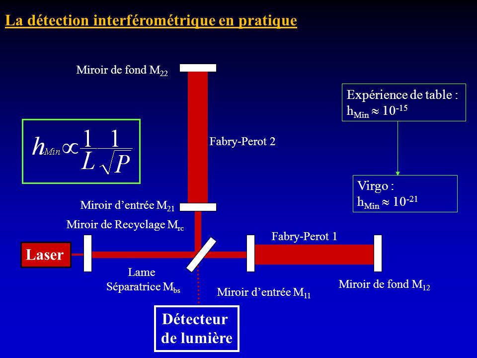 Laser Miroir de fond M 22 Miroir de fond M 12 Lame Séparatrice M bs Expérience de table : h Min 10 -15 Détecteur de lumière Miroir de Recyclage M rc M