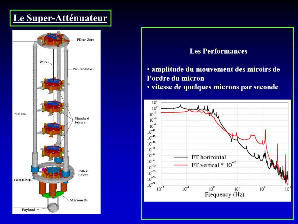 Les Performances amplitude du mouvement des miroirs de lordre du micron vitesse de quelques microns par seconde Le Super-Atténuateur