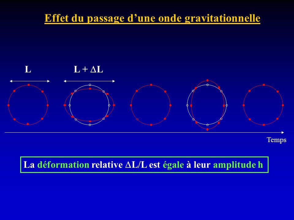 L L + L La déformation relative L/L est égale à leur amplitude h Temps Effet du passage dune onde gravitationnelle