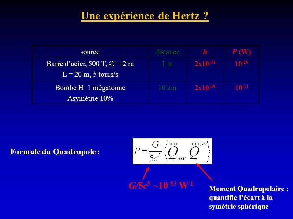 Une expérience de Hertz ? sourcedistancehP (W) Barre dacier, 500 T, = 2 m L = 20 m, 5 tours/s 1 m2 x 10 -34 10 -29 Bombe H 1 mégatonne Asymétrie 10% 1