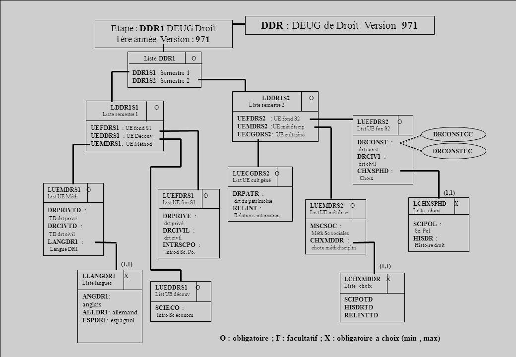 DDR : DEUG de Droit Version 971 Etape : DDR1 DEUG Droit 1ère année Version : 971 Liste DDR1 O DDR1S1 Semestre 1 DDR1S2 Semestre 2 LDDR1S2 O Liste seme