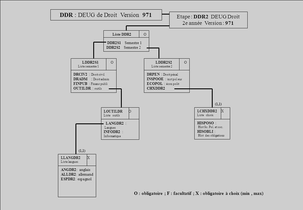 DDR : DEUG de Droit Version 971 Etape : DDR2 DEUG Droit 2e année Version : 971 Liste DDR2 O DDR2S1 Semestre 1 DDR2S2 Semestre 2 LDDR2S1 O Liste semest