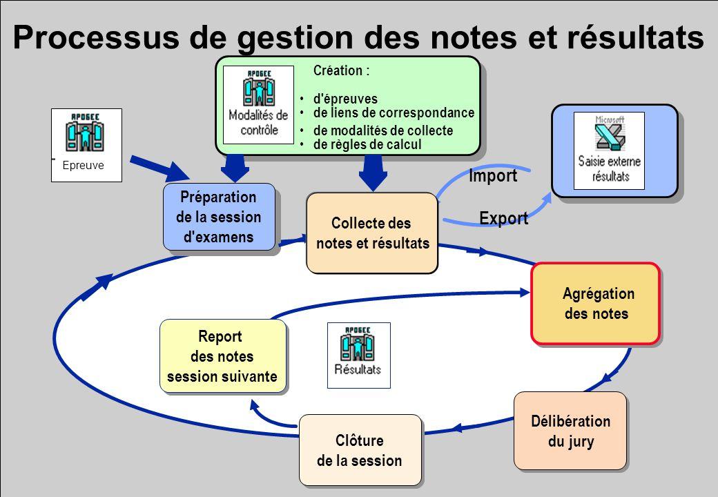 Processus de gestion des notes et résultats Création : d'épreuves de liens de correspondance de modalités de collecte de règles de calcul Agrégation d