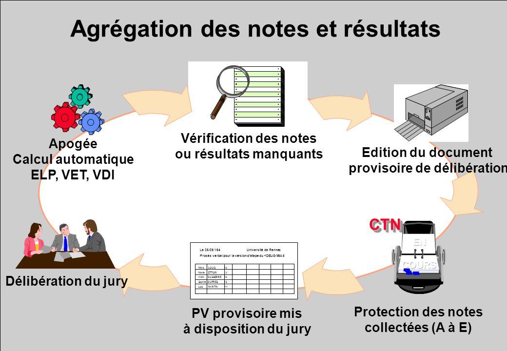 CTNCTN Agrégation des notes et résultats Apogée Calcul automatique ELP, VET, VDI Vérification des notes ou résultats manquants Protection des notes co