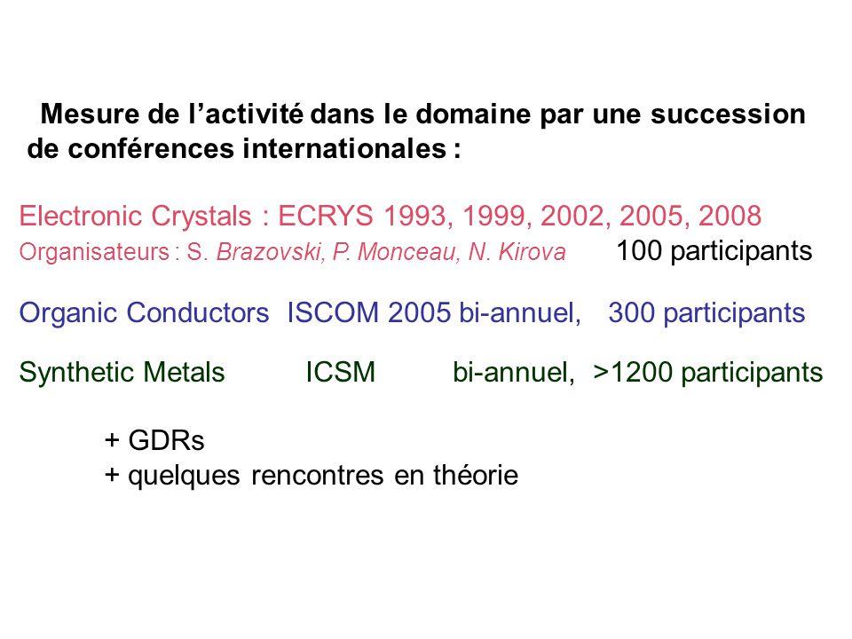 Mesure de lactivité dans le domaine par une succession de conférences internationales : Electronic Crystals : ECRYS 1993, 1999, 2002, 2005, 2008 Organ