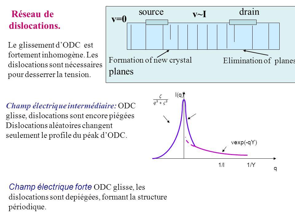 Réseau de dislocations. Champ électrique forte ODC glisse, les dislocations sont depiégées, formant la structure périodique. q exp(-qY) 1/l1/Y I(q) Ch