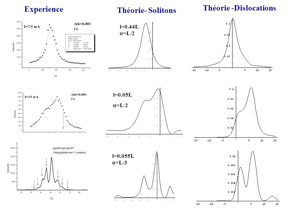 Experience Théorie- Solitons Théorie -Dislocations l=0.44L α=L/2 l=0.05L α=L/2 l=0.055L α=L/3