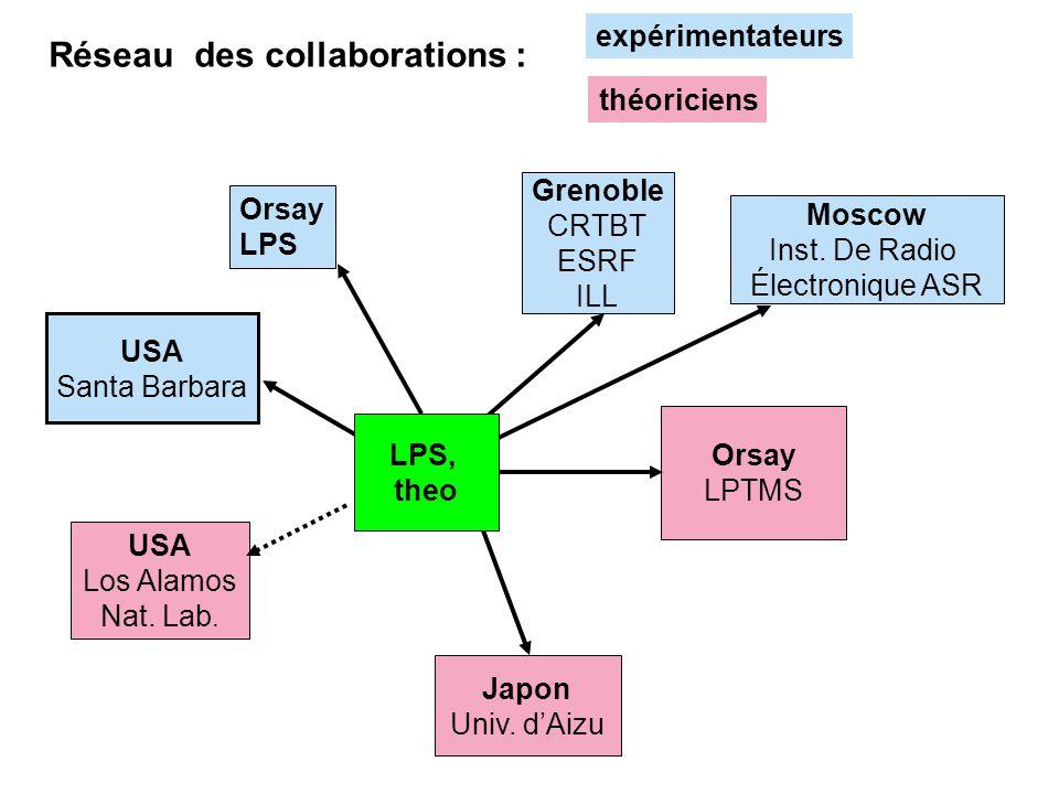 Réseau des collaborations : Grenoble CRTBT ESRF ILL Japon Univ. dAizu USA Los Alamos Nat. Lab. USA Santa Barbara Orsay LPTMS Moscow Inst. De Radio Éle