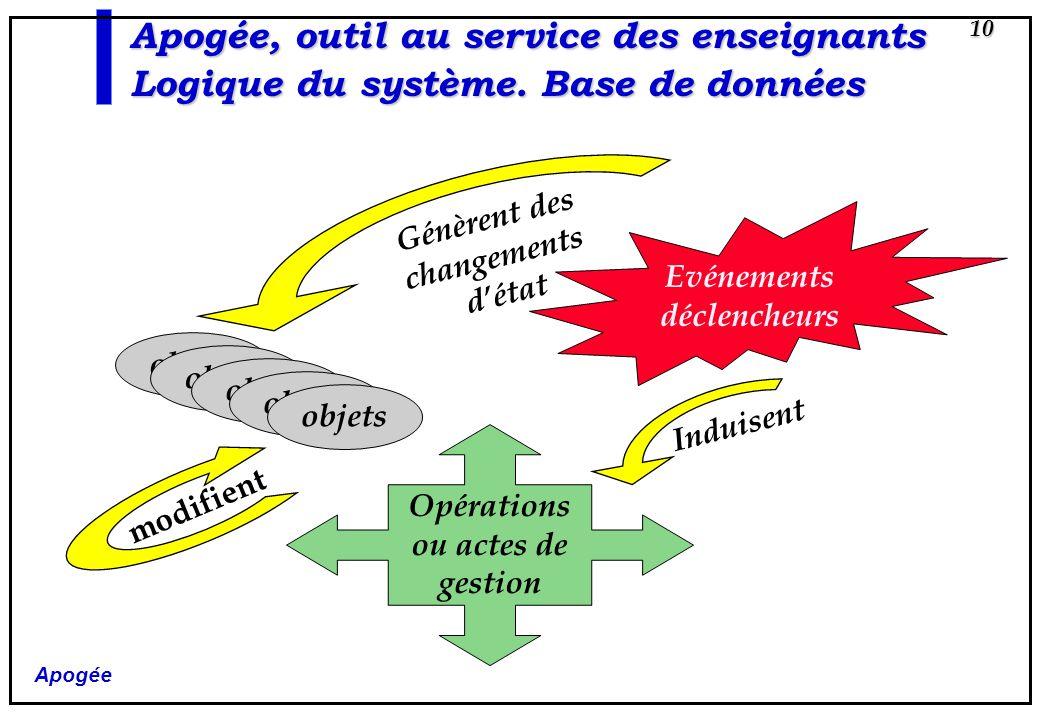 Apogée 10 Evénements déclencheurs Opérations ou actes de gestion objets modifient Génèrent des changements détat Induisent Apogée, outil au service de