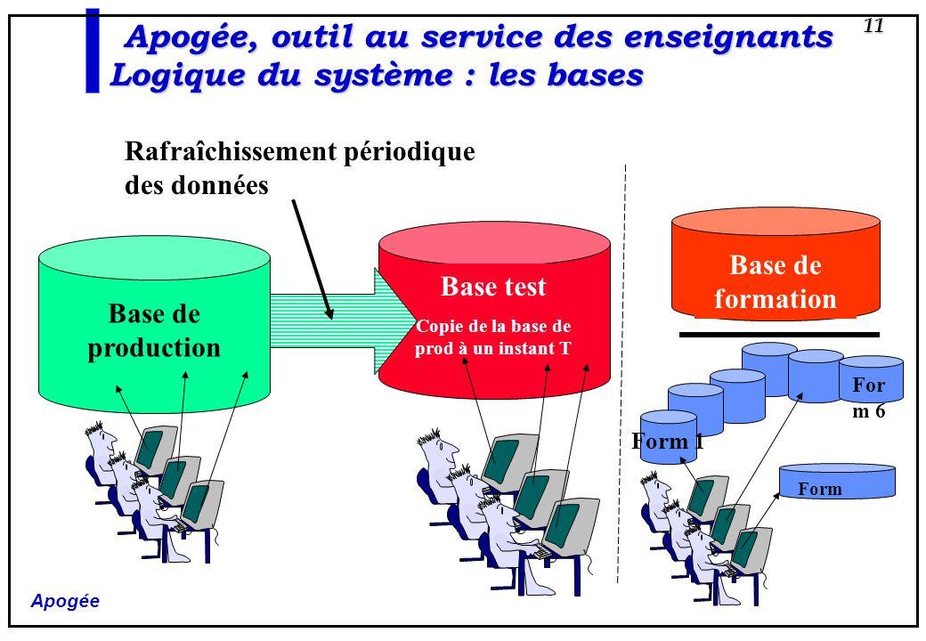 Apogée 11 Base de formation Rafraîchissement périodique des données For m 6 Form Form 1 Base test Copie de la base de prod à un instant T Base de prod