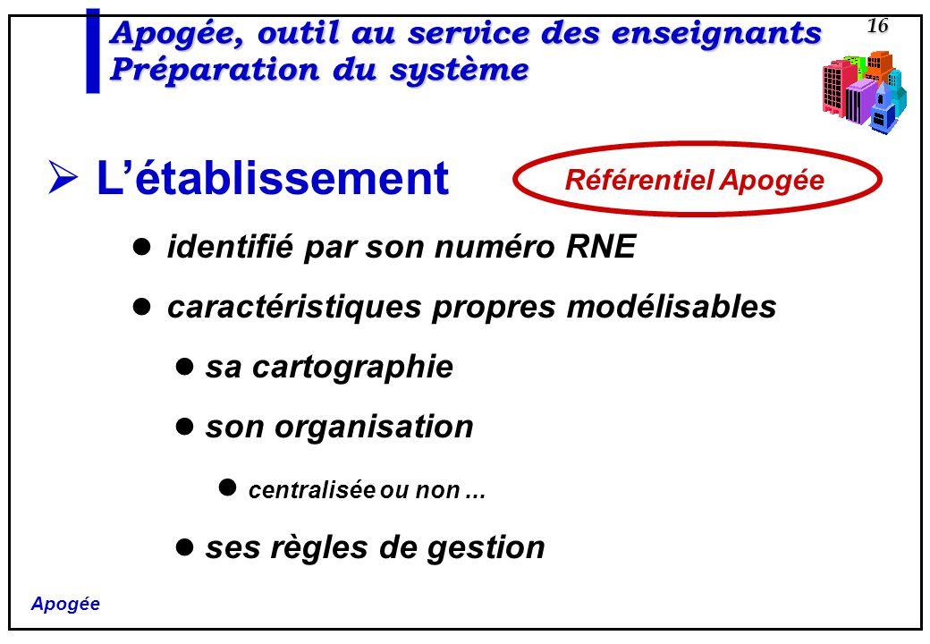 Apogée 16 Létablissement identifié par son numéro RNE caractéristiques propres modélisables sa cartographie son organisation centralisée ou non... ses