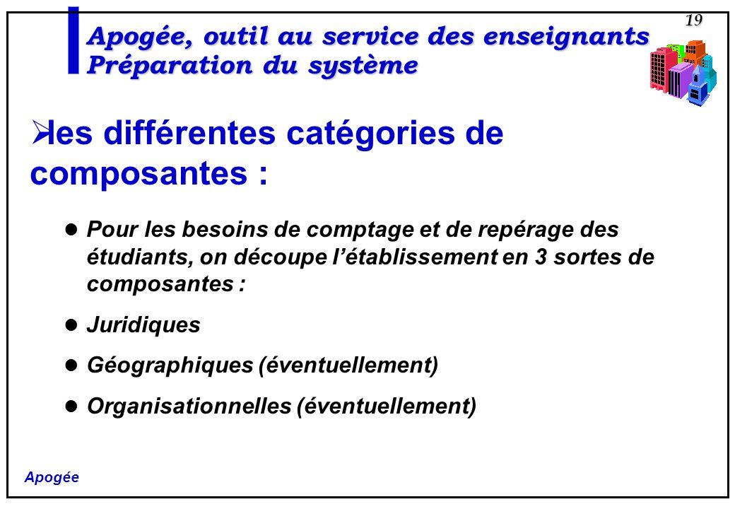 Apogée 19 les différentes catégories de composantes : Pour les besoins de comptage et de repérage des étudiants, on découpe létablissement en 3 sortes