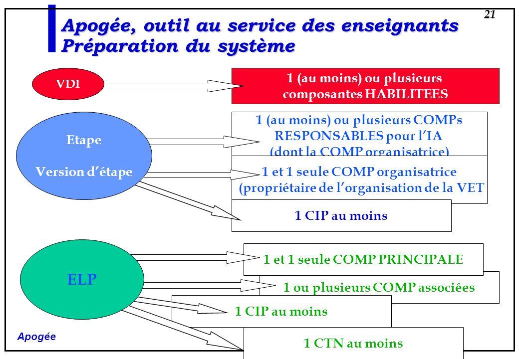 Apogée 21 Apogée, outil au service des enseignants Préparation du système 1 (au moins) ou plusieurs composantes HABILITEES 1 (au moins) ou plusieurs C