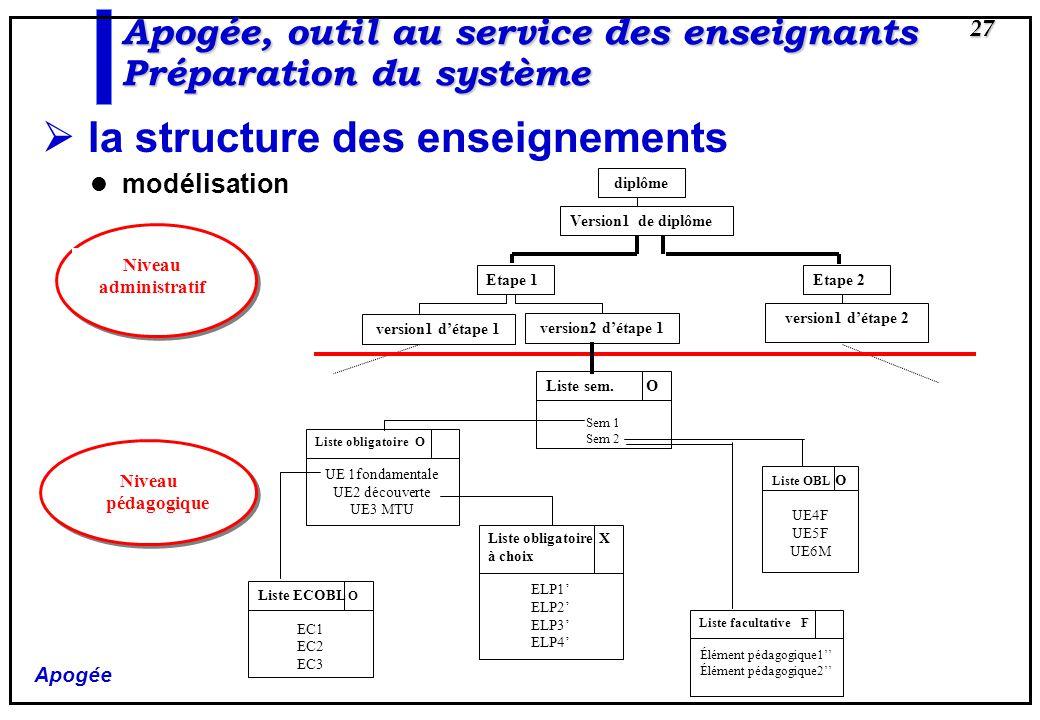 Apogée 27 la structure des enseignements modélisation diplôme Version1 de diplôme Etape 2 version1 détape 2 Etape 1 version1 détape 1 version2 détape