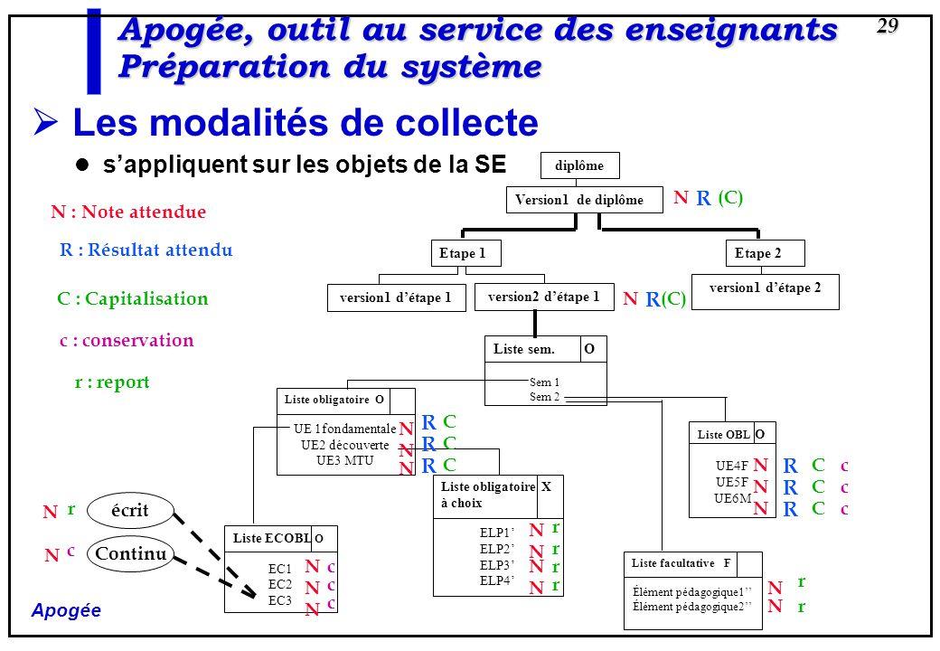 Apogée 29 Apogée, outil au service des enseignants Préparation du système Les modalités de collecte sappliquent sur les objets de la SE diplôme Versio