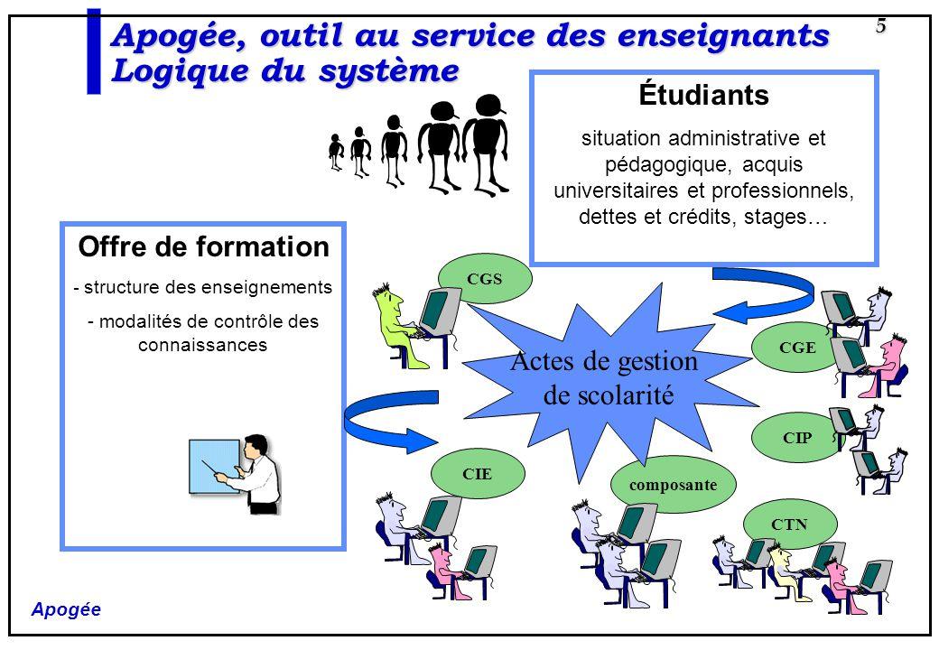 Apogée 5 Offre de formation - structure des enseignements - modalités de contrôle des connaissances Étudiants situation administrative et pédagogique,