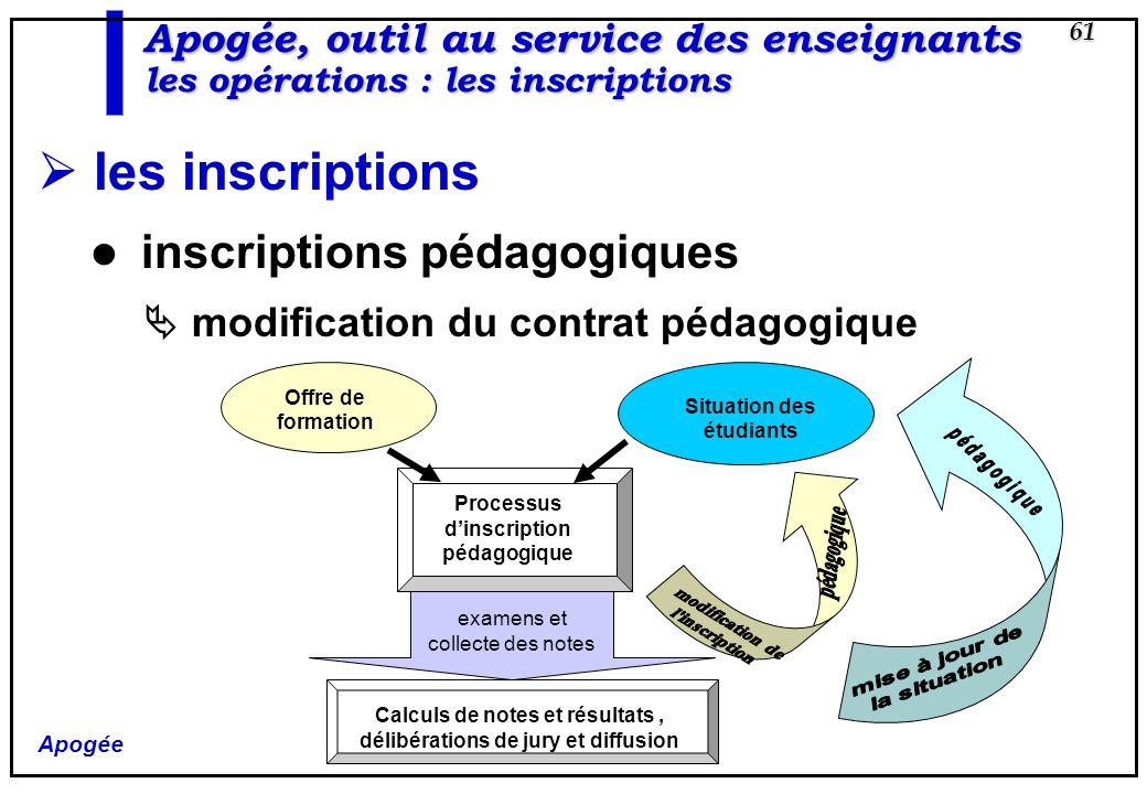 Apogée 61 Apogée, outil au service des enseignants les opérations : les inscriptions les inscriptions inscriptions pédagogiques modification du contra