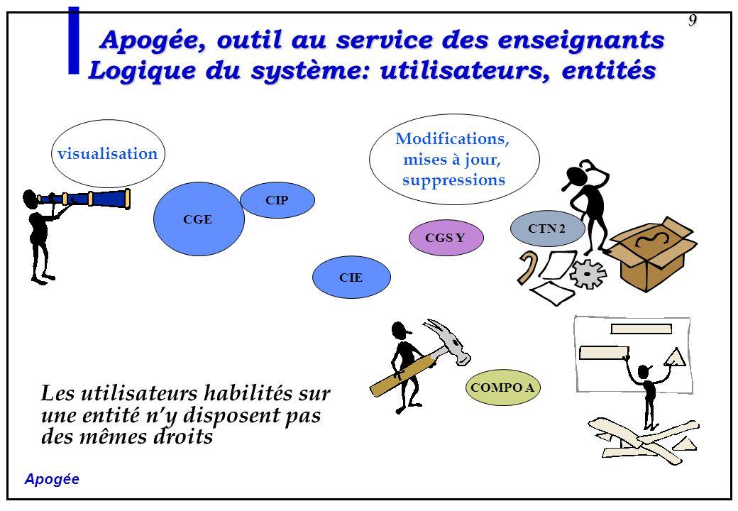Apogée 9 CGE CIE Apogée, outil au service des enseignants Logique du système: utilisateurs, entités CTN 2 CIP CGS Y COMPO A Les utilisateurs habilités