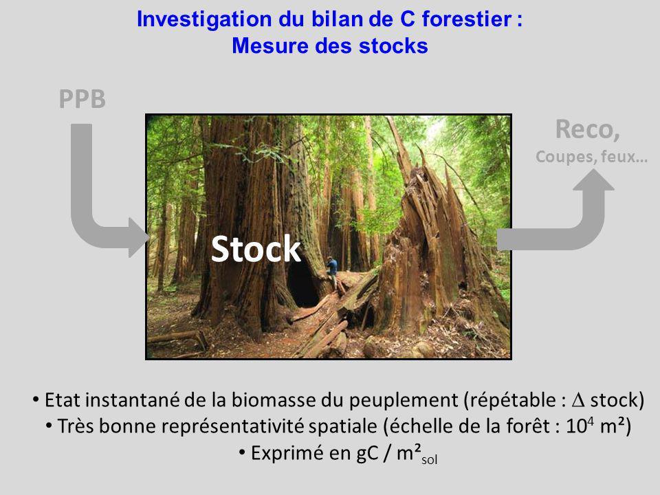 Investigation du bilan de C forestier : Mesure des stocks PPB Stock Reco, Coupes, feux… Etat instantané de la biomasse du peuplement (répétable : stock) Très bonne représentativité spatiale (échelle de la forêt : 10 4 m²) Exprimé en gC / m² sol