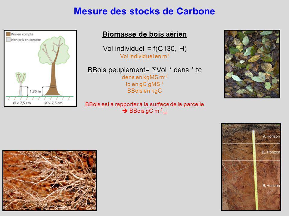 Mesure des stocks de Carbone Biomasse de bois aérien Vol individuel = f(C130, H) Vol individuel en m 3 BBois peuplement= Vol * dens * tc dens en kgMS m -3 tc en gC gMS -1 BBois en kgC BBois est à rapporter à la surface de la parcelle BBois gC m -2 sol