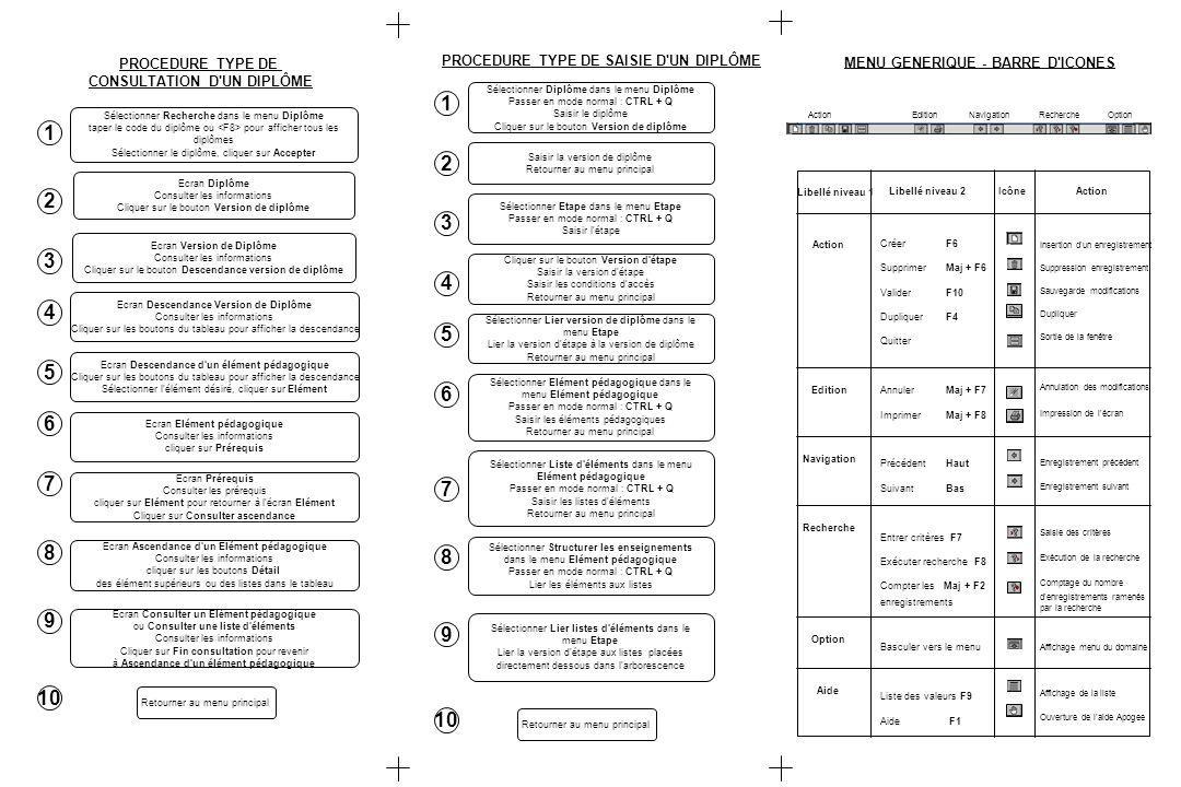 PROCEDURE TYPE DE CONSULTATION D UN DIPLÔME Sélectionner Recherche dans le menu Diplôme taper le code du diplôme ou pour afficher tous les diplômes Sélectionner le diplôme, cliquer sur Accepter Ecran Diplôme Consulter les informations Cliquer sur le bouton Version de diplôme Ecran Version de Diplôme Consulter les informations Cliquer sur le bouton Descendance version de diplôme Ecran Descendance Version de Diplôme Consulter les informations Cliquer sur les boutons du tableau pour afficher la descendance Ecran Descendance d un élément pédagogique Cliquer sur les boutons du tableau pour afficher la descendance Sélectionner l élément désiré, cliquer sur Elément Ecran Elément pédagogique Consulter les informations cliquer sur Prérequis Ecran Prérequis Consulter les prérequis cliquer sur Elément pour retourner à l écran Elément Cliquer sur Consulter ascendance Ecran Ascendance d un Elément pédagogique Consulter les informations cliquer sur les boutons Détail des élément supérieurs ou des listes dans le tableau Ecran Consulter un Elément pédagogique ou Consulter une liste d éléments Consulter les informations Cliquer sur Fin consultation pour revenir à Ascendance d un élément pédagogique Retourner au menu principal 1 2 3 4 5 6 7 8 9 10 Sélectionner Diplôme dans le menu Diplôme Passer en mode normal : CTRL + Q Saisir le diplôme Cliquer sur le bouton Version de diplôme PROCEDURE TYPE DE SAISIE D UN DIPLÔME Saisir la version de diplôme Retourner au menu principal Sélectionner Etape dans le menu Etape Passer en mode normal : CTRL + Q Saisir l étape Cliquer sur le bouton Version d étape Saisir la version d étape Saisir les conditions d accès Retourner au menu principal Sélectionner Elément pédagogique dans le menu Elément pédagogique Passer en mode normal : CTRL + Q Saisir les éléments pédagogiques Retourner au menu principal Sélectionner Liste d éléments dans le menu Elément pédagogique Passer en mode normal : CTRL + Q Saisir les listes d éléments Retourner au menu principal 