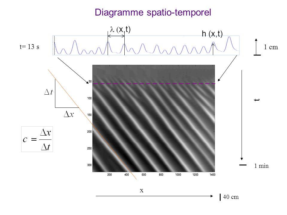 Diagramme spatio-temporel t x t= 13 s 1 min 1 cm 40 cm x,t) h (x,t)