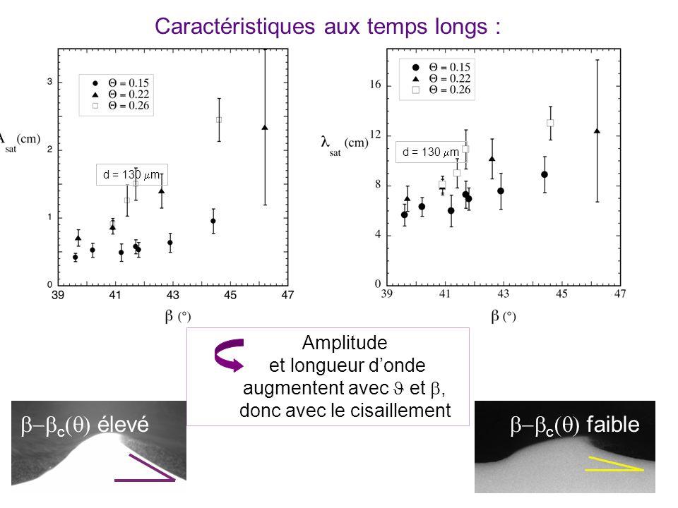 Caractéristiques aux temps longs : d = 130 m Amplitude et longueur donde augmentent avec et, donc avec le cisaillement c faible c élevé