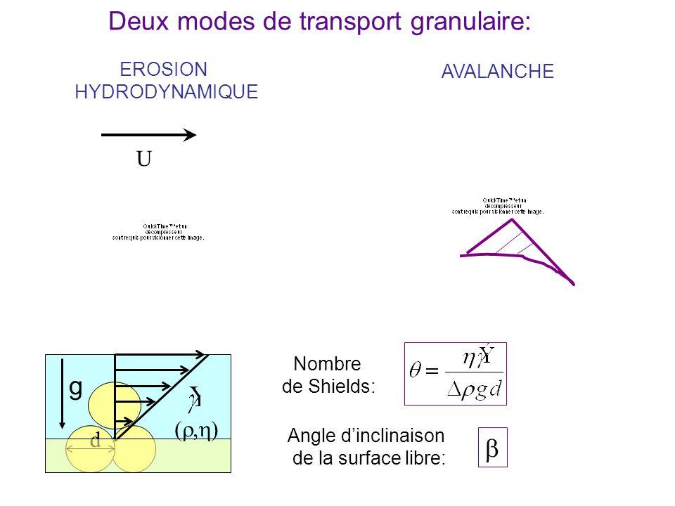 Nombre de Shields: Deux modes de transport granulaire: g d EROSION HYDRODYNAMIQUE AVALANCHE Angle dinclinaison de la surface libre: U g