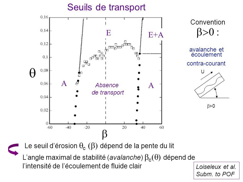 Seuils de transport Le seuil dérosion c dépend de la pente du lit Langle maximal de stabilité (avalanche) c dépend de lintensité de lécoulement de fluide clair >0 U avalanche et écoulement contra-courant Convention Loiseleux et al.
