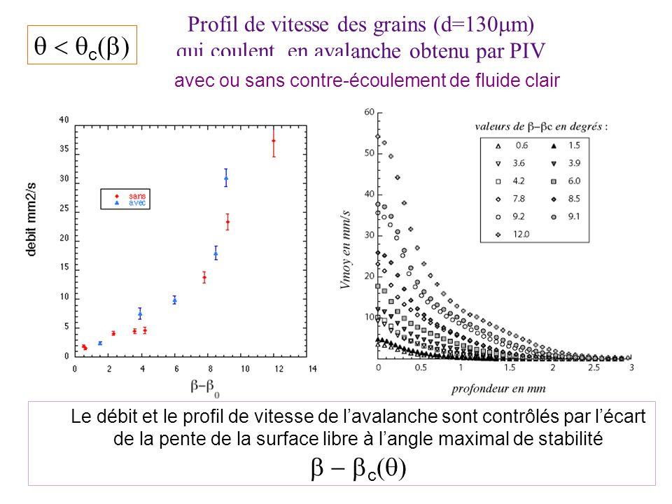 Profil de vitesse des grains (d=130 m) qui coulent en avalanche obtenu par PIV avec ou sans contre-écoulement de fluide clair Le débit et le profil de vitesse de lavalanche sont contrôlés par lécart de la pente de la surface libre à langle maximal de stabilité c c